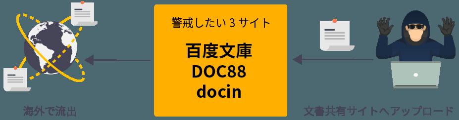 警戒したい3サイト 百度文庫 DOC88 docin
